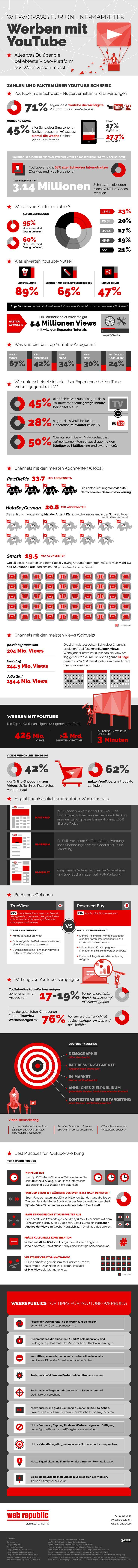 Wie Werbung auf #Youtube funktioniert