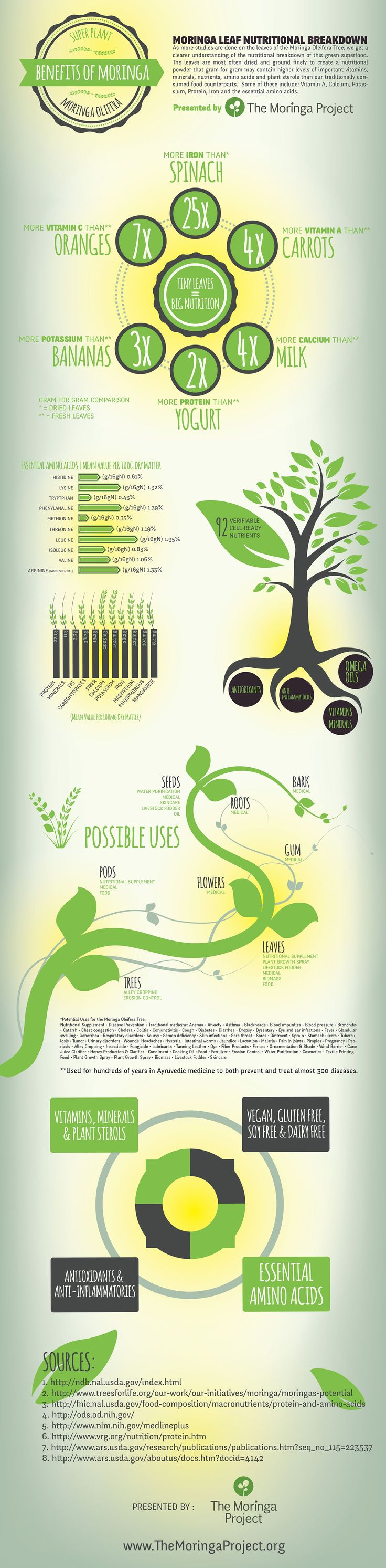 Moringa Oleifera has a great deal of reported health benefits, but as with any superfood, claims are often exaggerated. The Moringa Project has created this infographic to help you sort through and separate the fact from the fiction. Enjoy!