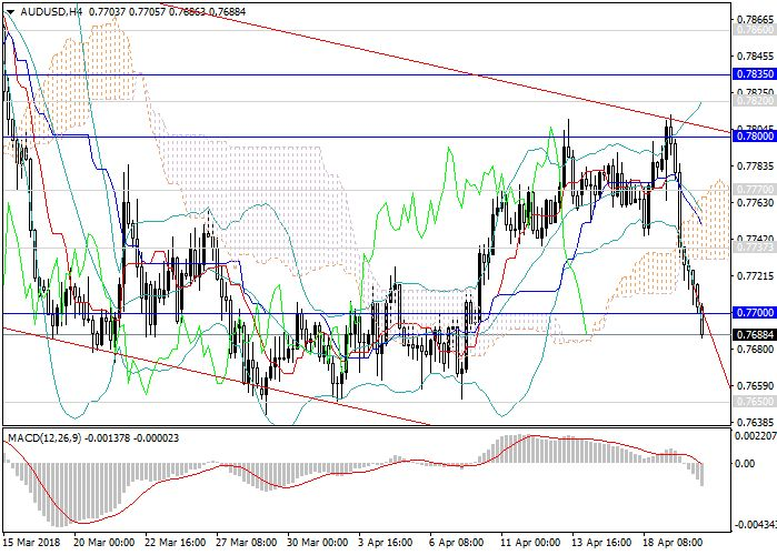 AUD/USD: the fall will continue 20 April 2018, 13:38 Free Forex Signals