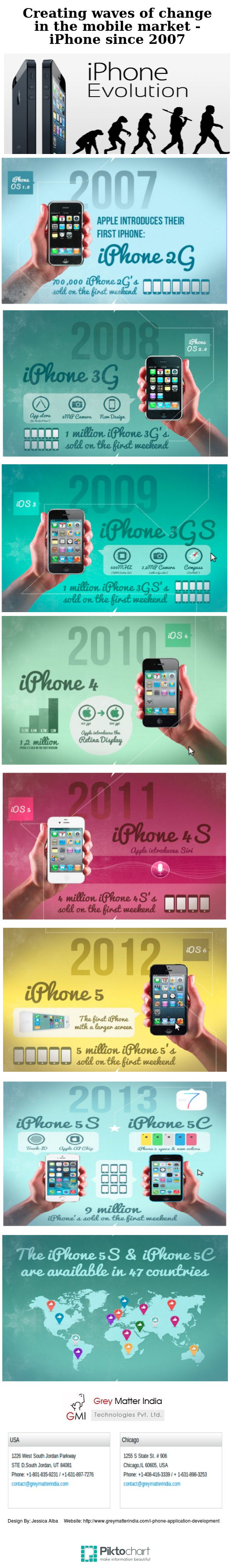 iPhone Evolution Since 2007  #Infographic #iPhone #Mobile