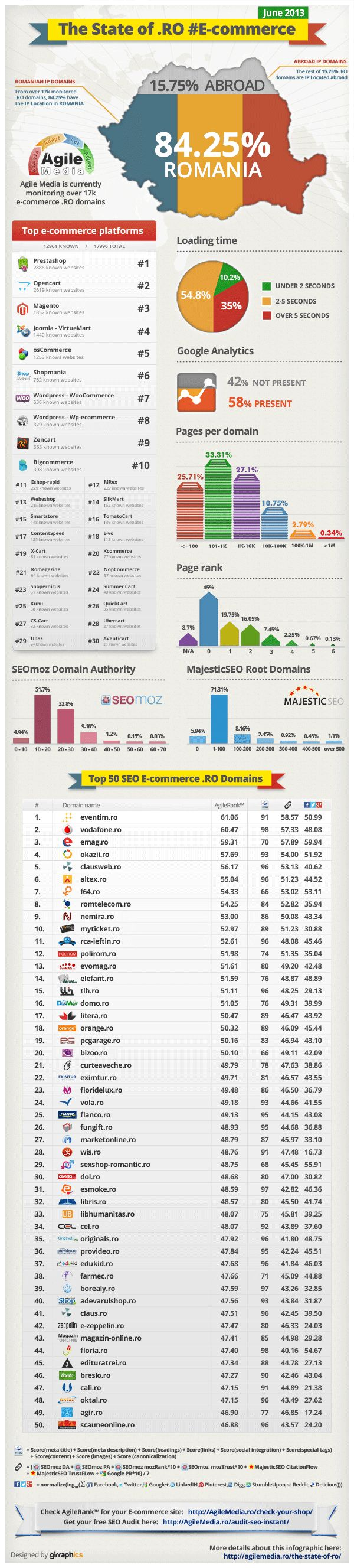 The State of .RO #E-commerce [Infografic] - Agile Media