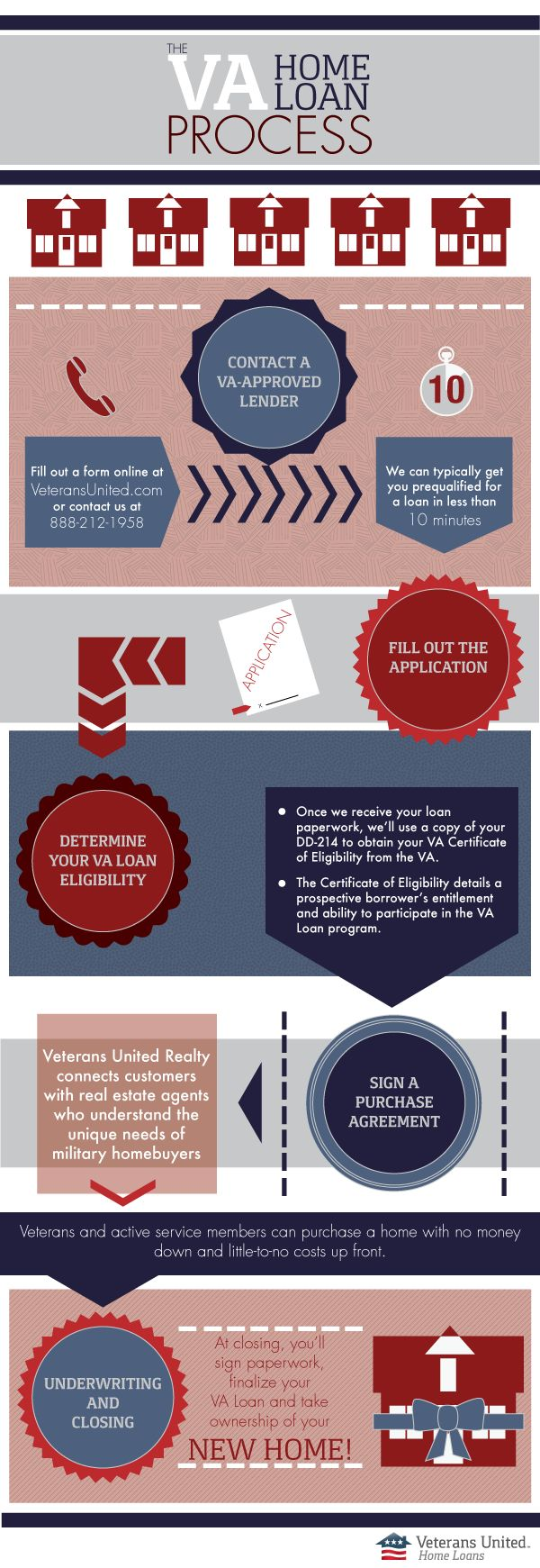 The 5 Basic Steps of the VA Home Loan Process