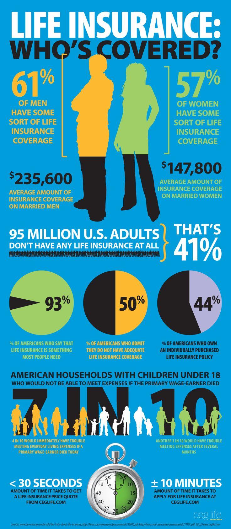 Life Insurance: Who's Covered? AllstateBlueBell.com 1
