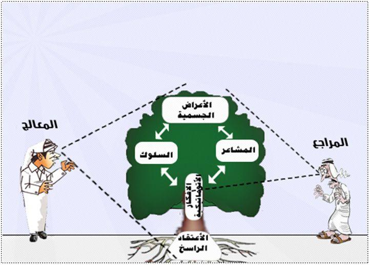 العلاج المعرفي السلوكي السهل الميسر Blog Posts Blog Map
