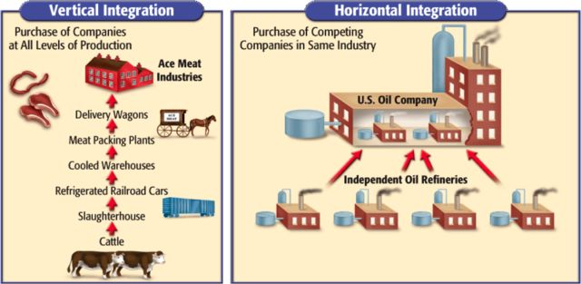 Vertical and Horizontal integration were the popular forms of running businesses through the gilded age.