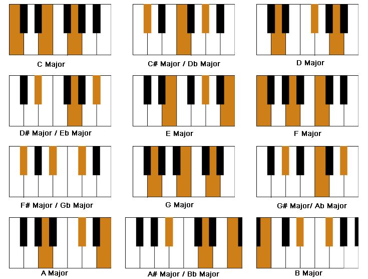 Piano Chord Chart - 8notes.com