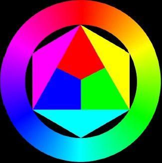 Kleurencirkel. Traditioneel zijn de primaire kleuren rood, geel en blauw. Met behulp van deze drie kleuren en zwart en wit zijn in theorie alle andere kleuren te mengen. Meng je twee primaire kleuren, dan krijg je een secundaire kleur. Zo is oranje een secundaire kleur, want een mengeling van geel en rood. Om de basis van kleuren mengen onder de knie te krijgen, is het zinvol om een kleurencirkel te schilderen