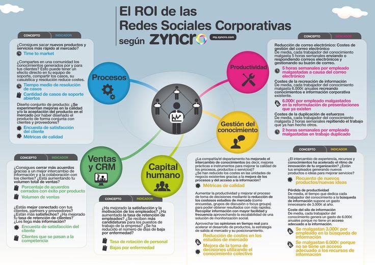 RRSS CORPORATIVAS- Zyncro Blog: el blog de la empresa 2.0