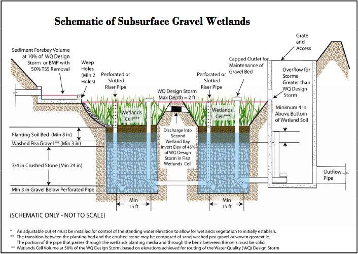 gravel wetland - Google Search