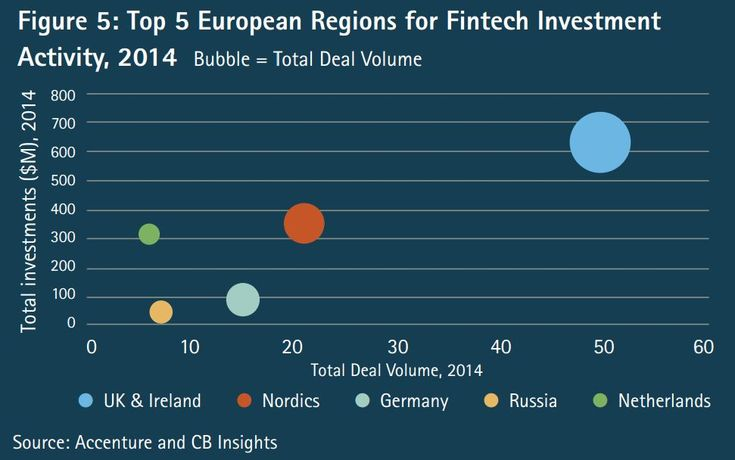 The Future of FinTech and Banking: Global Fin Tech Investment Triples In 2014 I CBinsights