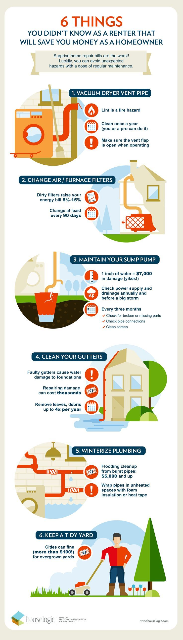 Buying your first home? These 6 money-saving tips will help you avoid preventable home maintenance problems. https://www.houselogic.com/buy/moving-in/tips-for-new-homeowners?cid=eo_sm_pin_mxm-social#utm_sguid=162535,6222b845-54bf-fd3c-e84c-b84182670d7d