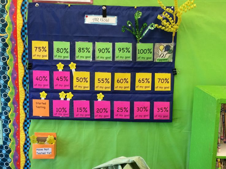 Accelerated Reader Goal tracking board. Calculator pocket chart, floral picks for 100% and the Yippeeee! Pocket (past the goal).