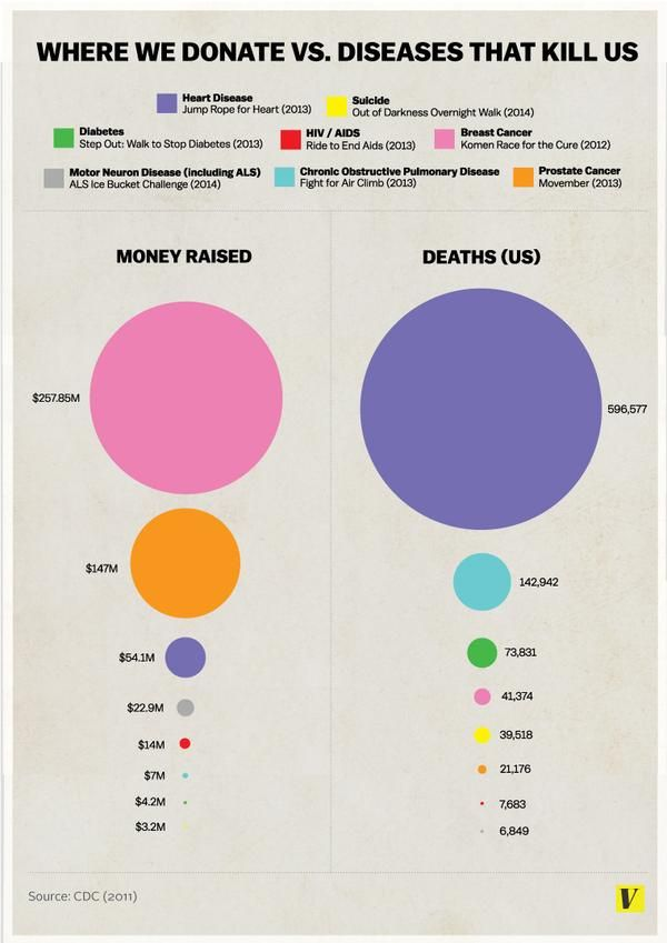 Infographic that shows the differences between the diseases we donate to, and the diseases that kill us.