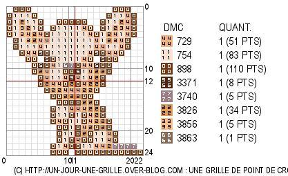 Un diagrama de punto de cruz al día