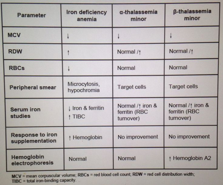 Iron Deficiency vs. Thalassemia... Both are microcytic anemia's... Thalassemia will have NORMAL RDW and NORMAL number of RBC's... There will be increased iron and ferritin
