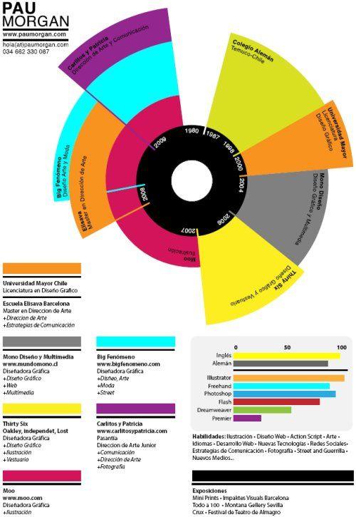 Une forme de CV vraiemnt originale !: Curriculumvita, Curriculum To Life, Paumorgan, Creative Cvs, Graphics Design, Pau Morgan, Creative Resume, Resume Design, Infographic Resume
