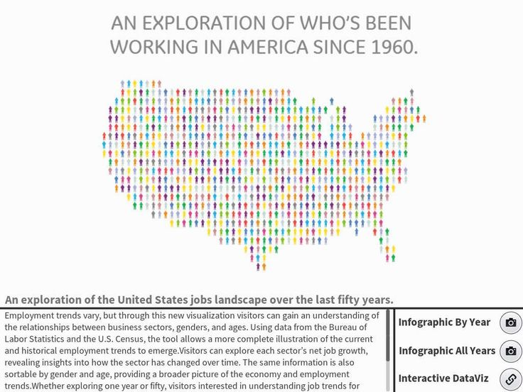 Who's Been Working in America? An exploration of 50 years. - Created on Tactilize
