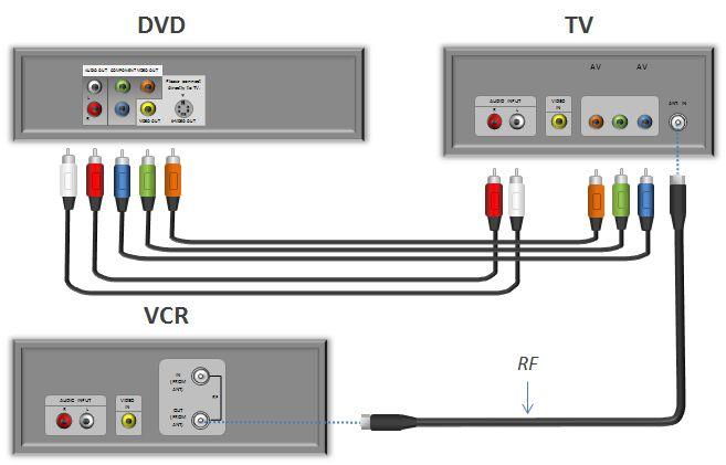 Подключение DVD-плеера к