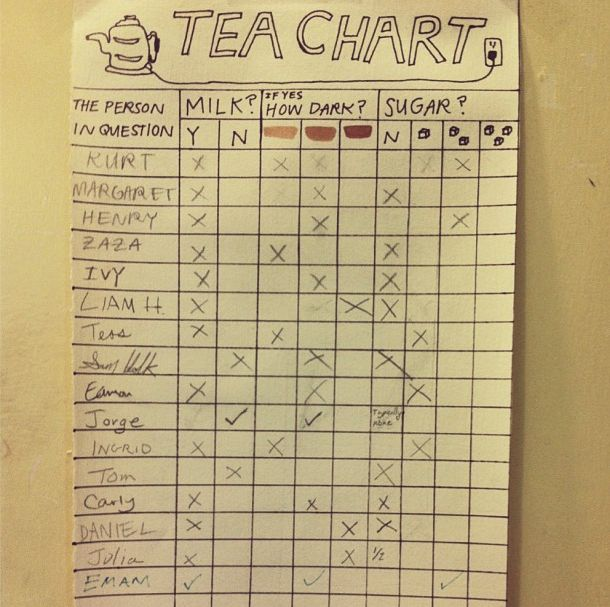 A Tea Chart I made to remember how to make a cup of tea for everyone who comes by the house. -navyvice