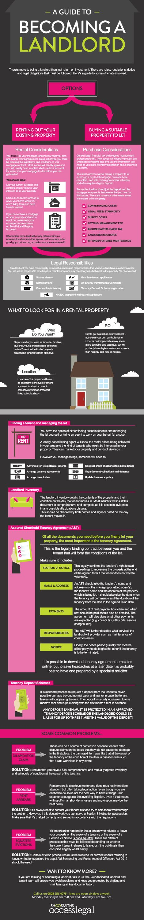 Infographic about how to become a landlord - great for those thinking of stepping into the rental property market!
