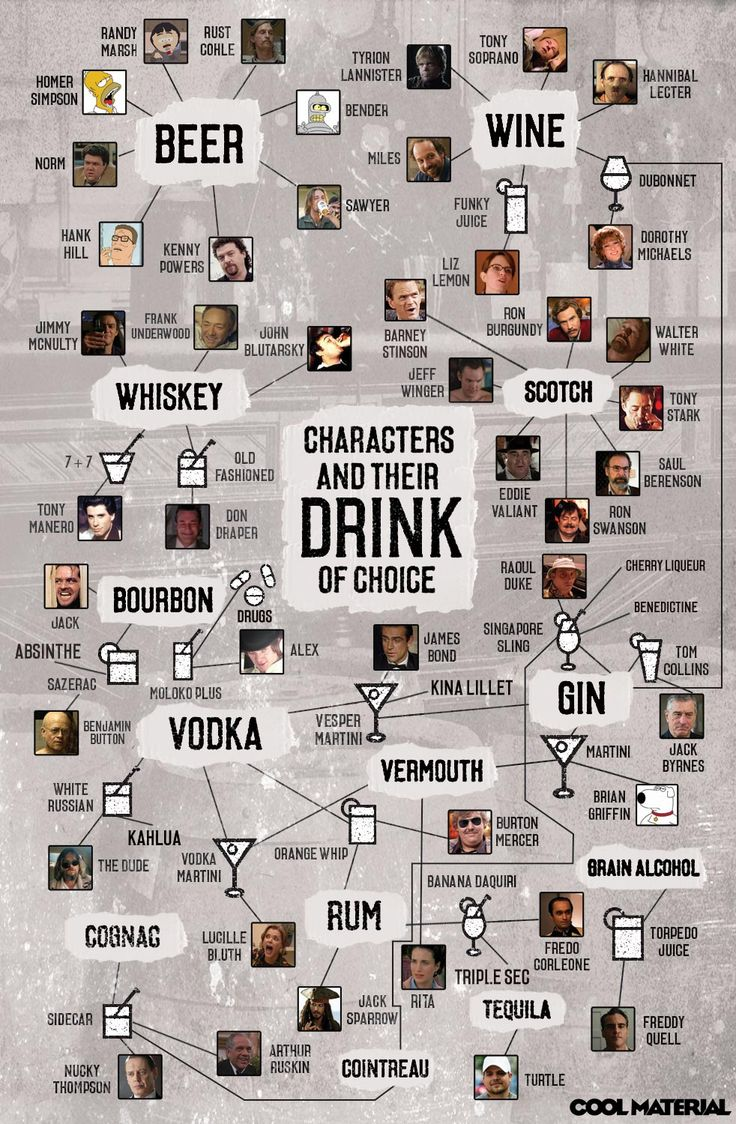 Characters and Their Drink of Choice Infographic ....Wait.  What??!!  Awesome, that's what!