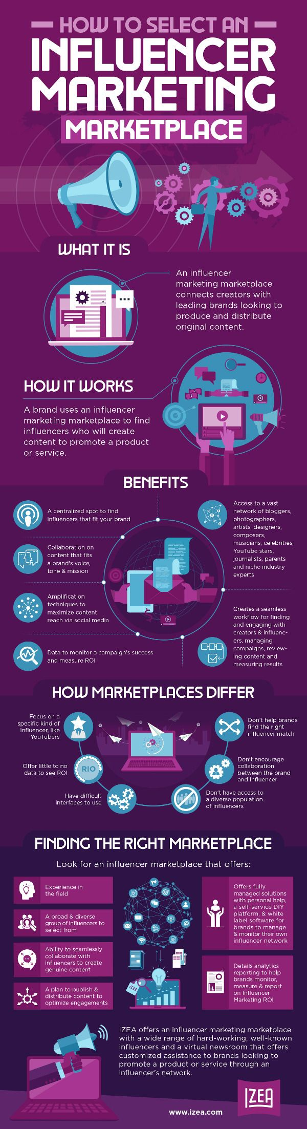 How to Choose the Right Influencer Marketing Solution | Infographic