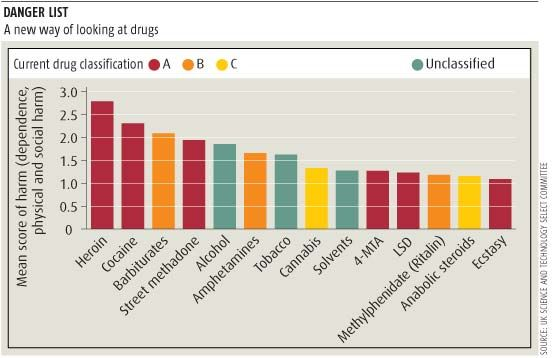 Characteristics of Drug-Dependent People