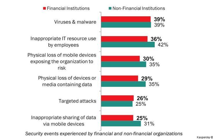 Trends wie Mobile Banking und der digitale Wandel setzen Finanzinstitute zunehmend unter Druck, ihre IT-Infrastruktur vor wachsenden Cybergefahren zu schützen. Eine aktuelle Studie zeigt einerseits, dass Investitionen in die IT-Sicherheit bei Banken und Finanzinstitutionen hohe Priorität genießen; anderseits haben 70 Prozent der Banken Finanzbetrügereien mit Geldverlust ihrer Kunden zu beklagen, die durchschnittlich zu Kosten in Höhe von 1.446 US-Dollar für Privat- und