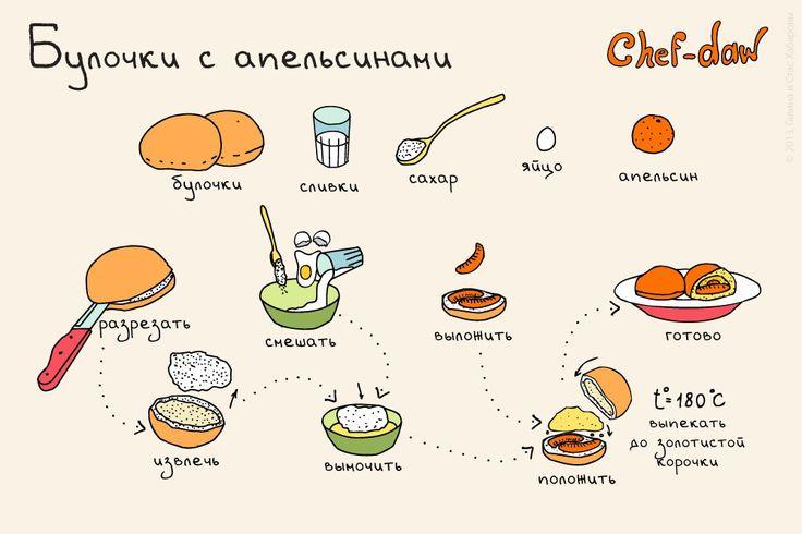 Завтрак_Булочки с апельсинами