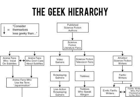 how to become a geek