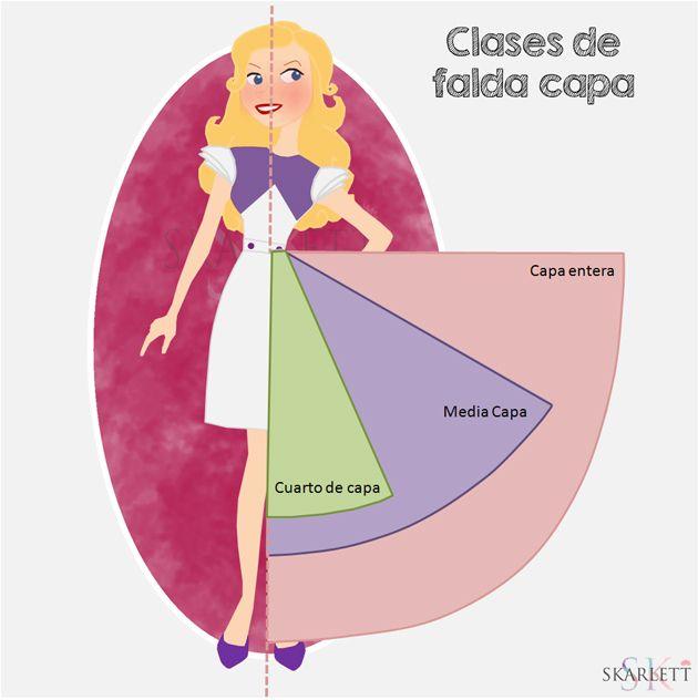 Clases de faldas capa / Introducción