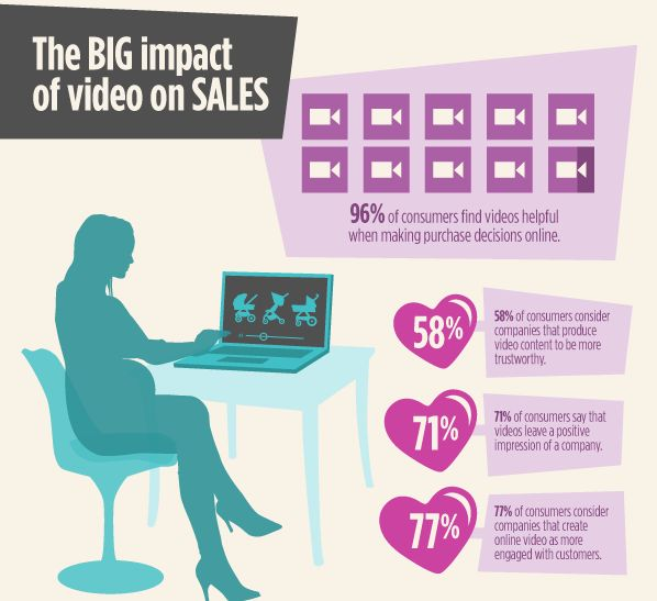 How To how to make a infographic video : 1000+ images about Video Marketing Infographics on Pinterest ...