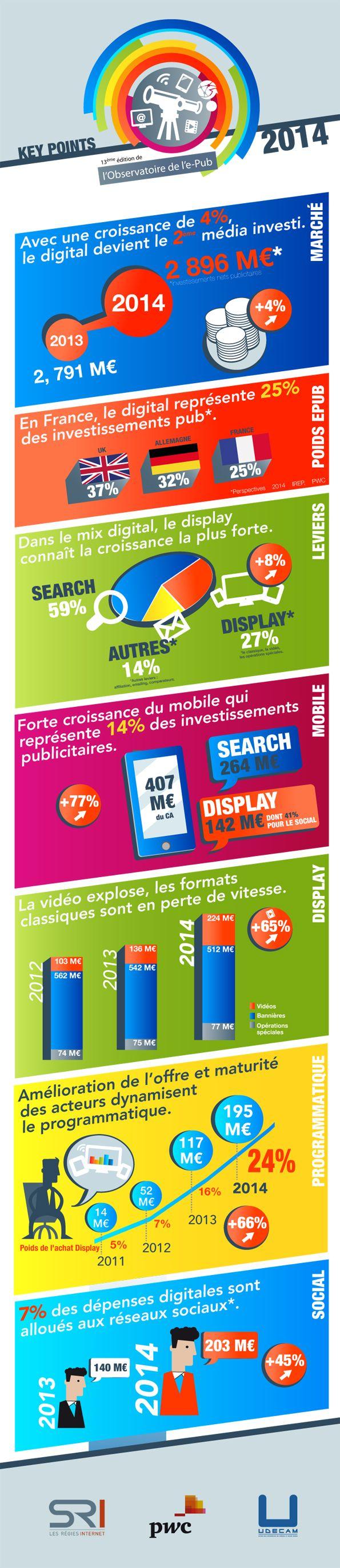 Le search et toutes les composantes non classiques du display génèrent une croissance de +4% du marché de l'ePub
