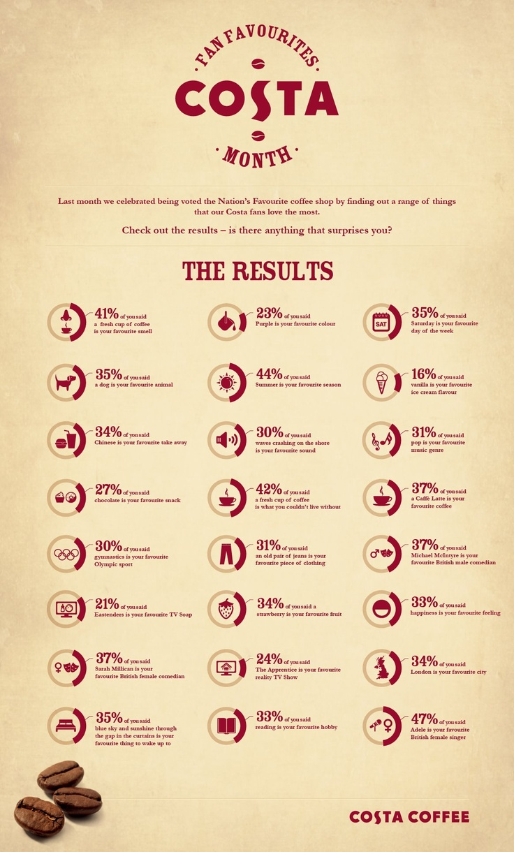 #Coffee #Infographic by @LONO Creative for Costa Coffee
