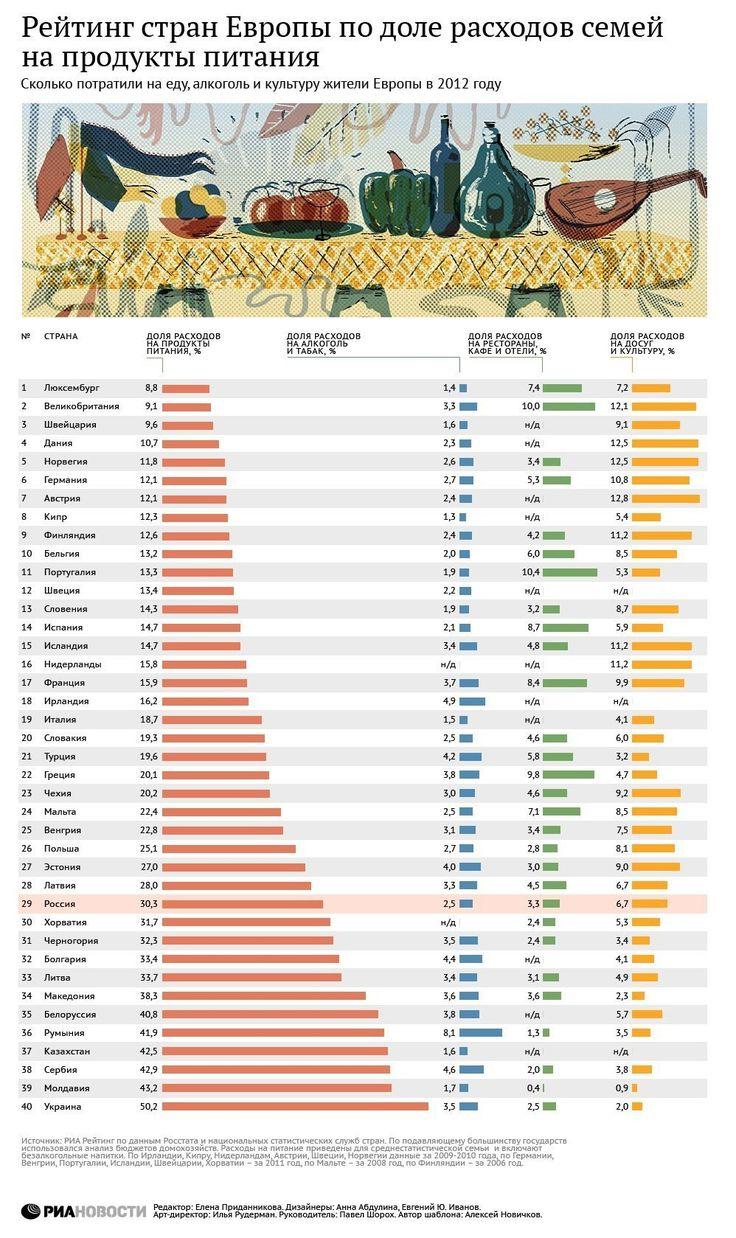 Рейтинг стран Европы по доле расходов семей на продукты питания