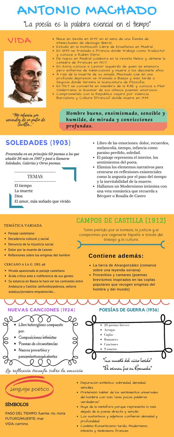 """Antonio Machado TEMAS CAMPOS DE CASTILLA (1912) """"La poesía es la palabraesencial en el tiempo"""" VIDA Nace en Sevilla en 1875 en el seno de una familia de intelectuales de ideología liberal. Estudió..."""