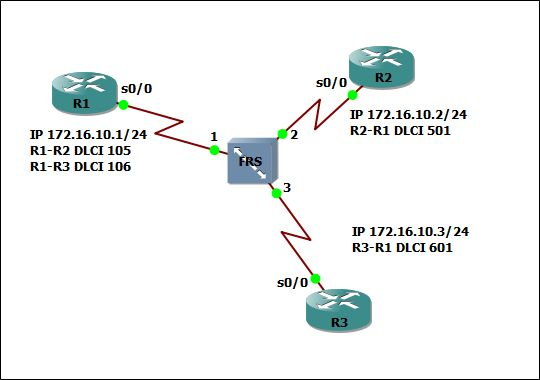 Adding Frame Relay Switch in GNS3