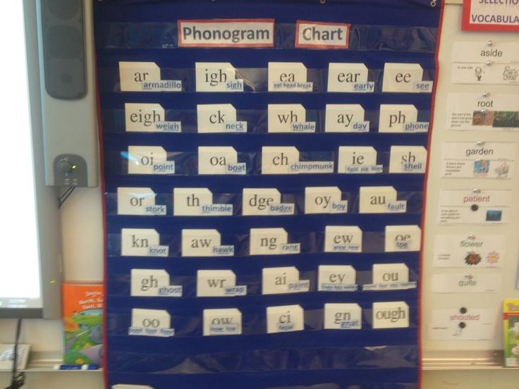 Spalding Phonogram Chart - Mandy Segura
