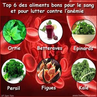 Top 6 des aliments bons pour le sang et pour lutter contre l'anémie : ortie _ betteraves _ épinards _ persil _ figues _ kale
