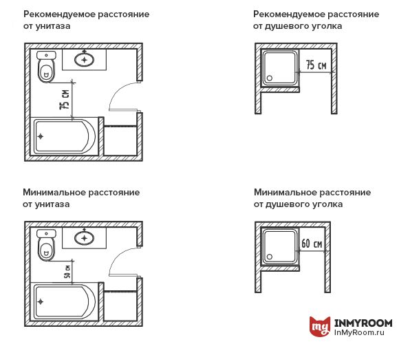 Фотография:  в стиле , Ванная, Советы, Эргономика, инфографика – фото на InMyRoom.ru