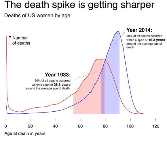 New Study Shows Individual Lifespans Are Becoming More Similar  Scientists at the Max Planck Institute for Demographic Research have discovered a novel regularity for vastly different human societies and epochs. On average, as lives get longer, the difference in the age at which people die becomes smaller. By analyzing data from 44 countries, researchers have now proven that life expectancy and the variation of […]  The post  New Study Shows Individual Lifespans Are Becoming More Si..