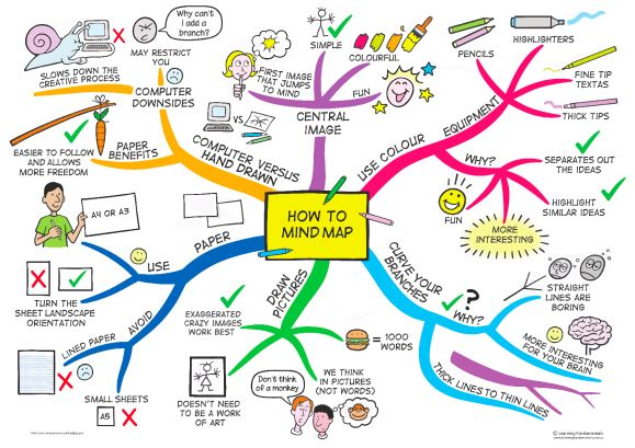How to Mind Map (#Improve #MindMap)