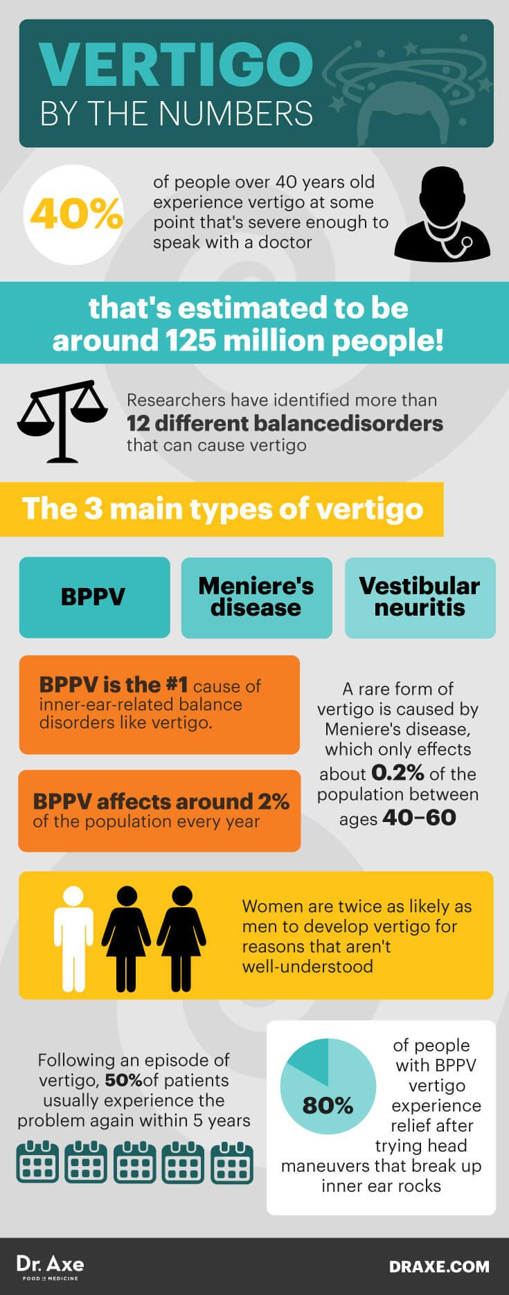 Vertigo by the numbers - Dr. Axe http://www.draxe.com #health #holistic #natural