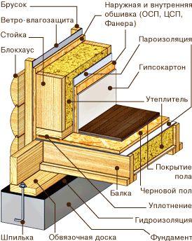 Перекрытие в каркасе платформа