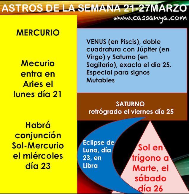 HORÓSCOPO SEMANAL El horóscopo semanal del 21 al 27 de marzo está repleto de asuntos importantes, pero se distinguirá por el Eclipse Penumbral de Luna, que se producirá en Libra el día 23.  Con la entrada del Sol en el signo de Aries, el pasado domingo día 20, se