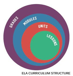 As a result of the increased rigor of the New York State P-12 Common Core Learning Standards (CCLS), the New York State Education Department (NYSED) is providing Common Core-aligned curriculum resources, which educators can use voluntarily at no cost over the course of 2012-13 on EngageNY.org. NYSED will provide curriculum-based professional development to aid teachers' implementation of the new standards.