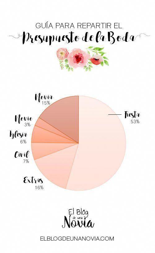 Guía para distribuir el presupuesto de la boda #weddinglist #weddinginspo,  #Boda #distribuir #guía #para #Presupuesto #weddingplanningorganizationevents #weddinginspo #weddinglist