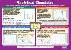 Analytical Chemistry   Science Educational School Posters