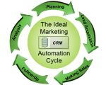 Marketing Automation #marketing #automation #reviews http://malaysia.remmont.com/marketing-automation-marketing-automation-reviews/  # Big Marketing Automation News Infor and Marketo have agreed to tie together their core products and jointly sell them to businesses looking for sales and marketing software. The goal is to compete better with software giants like Oracle and Salesforce that have spent billions over the past few years. 3 months ago by Joe Martinico Comments Off on Marketo and…