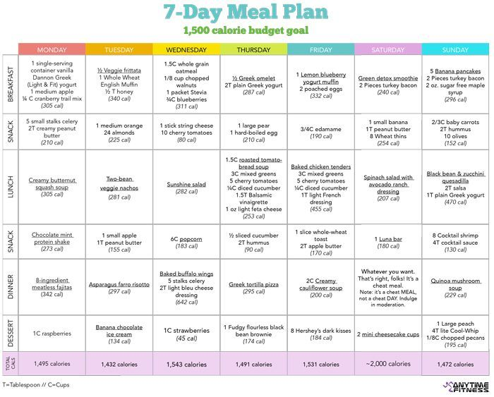 Start Small: 7-Day Healthy Diet Meal Plan – Perfect meal plan template to help you get started ...